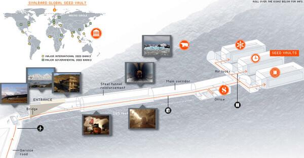 deposito semi Artico